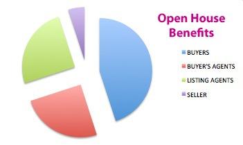 Open House Benefits