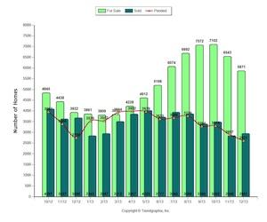 Sacramento County HOme Prices 4thquarter 2013